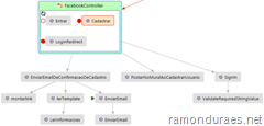 Explorando o Code Map no Visual Studio