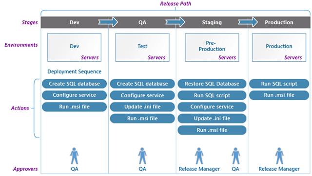 Automação de release usando Release Manager