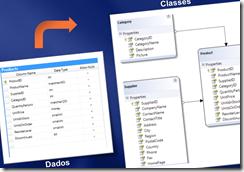 LINQ to SQL e ADO.NET Entity Framework